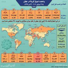 آمار کرونا در جهان تا ۲۴ تیر